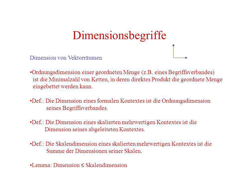 Dimensionsbegriffe Dimension von Vektorräumen Ordnungsdimension einer geordneten Menge (z.B. eines Begriffsverbandes) ist die Minimalzahl von Ketten,
