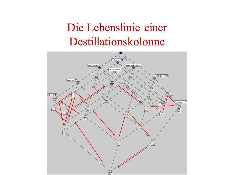 Die Lebenslinie einer Destillationskolonne