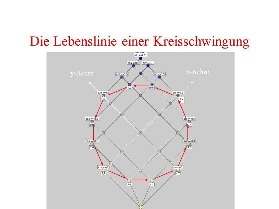 Die Lebenslinie einer Kreisschwingung x-Achse y-Achse