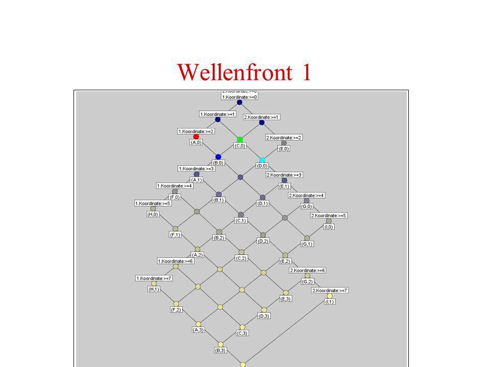 Wellenfront 1