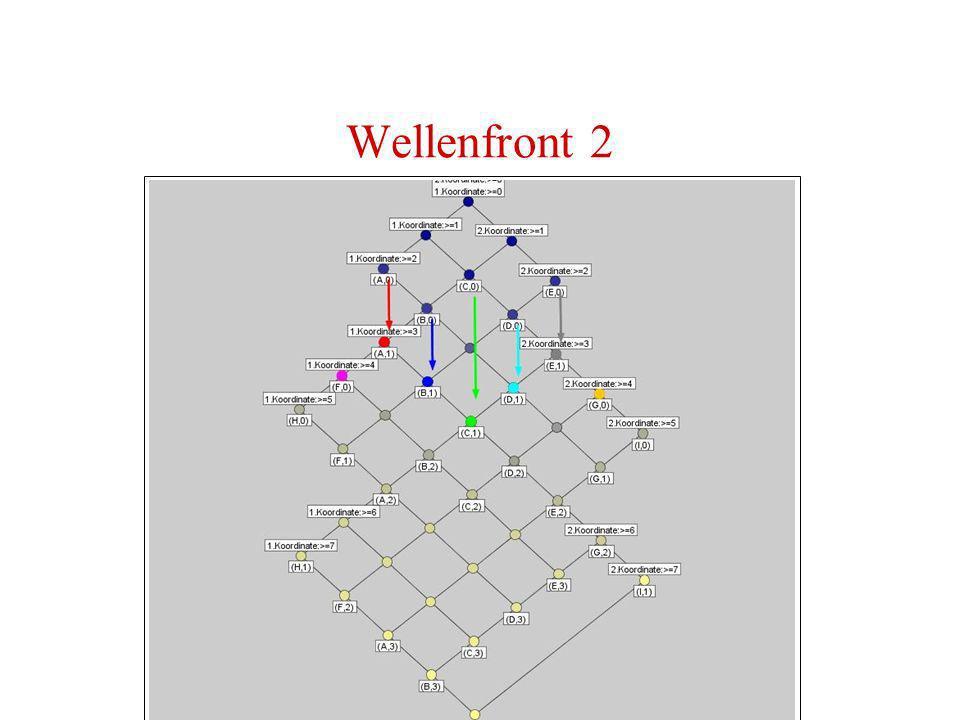 Wellenfront 2