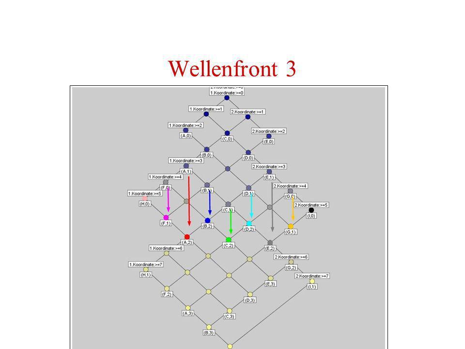 Wellenfront 3