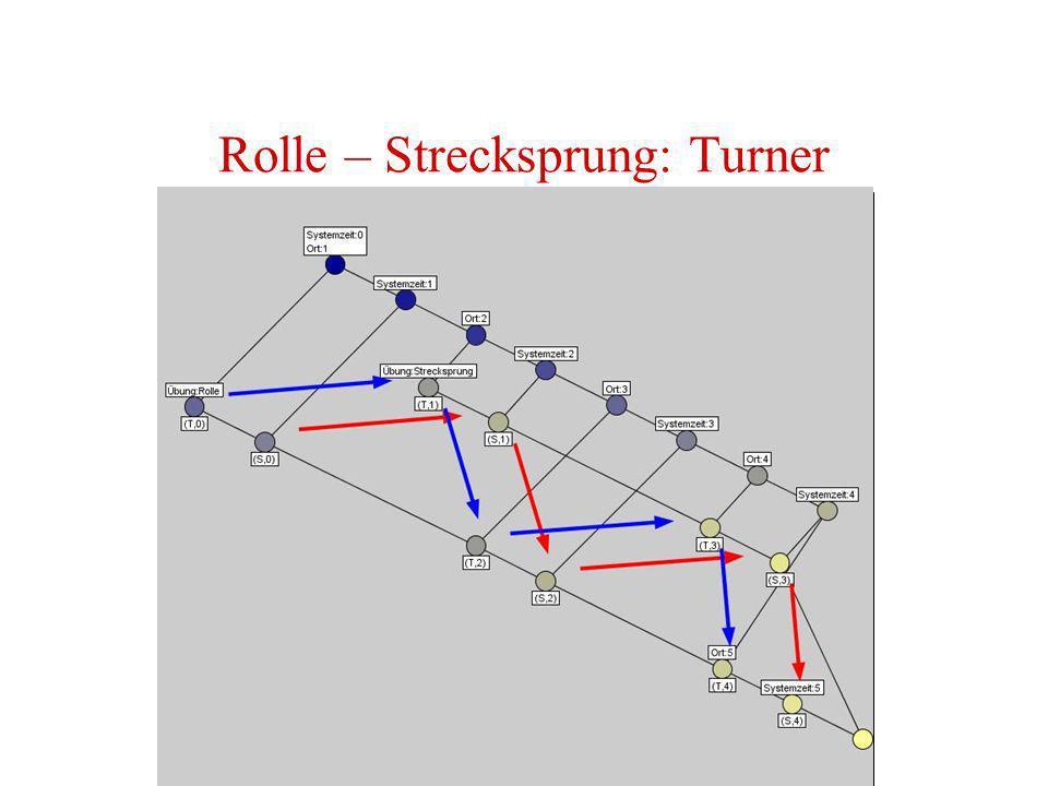 Rolle – Strecksprung: Turner