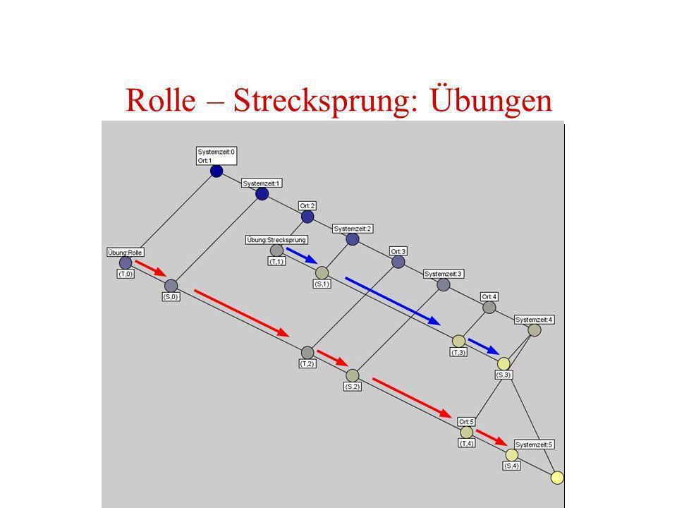 Rolle – Strecksprung: Übungen