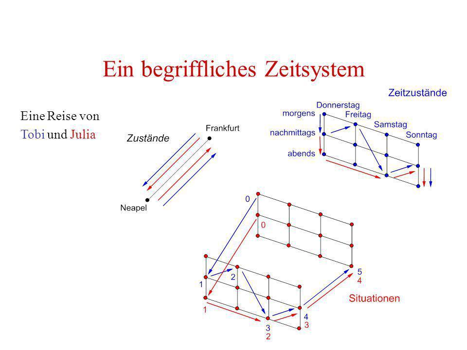 Lebenslinien und Objekte Geburt Kooperation Kann ein Objekt in einem Zeitpunkt in zwei verschiedenen Zuständen sein.