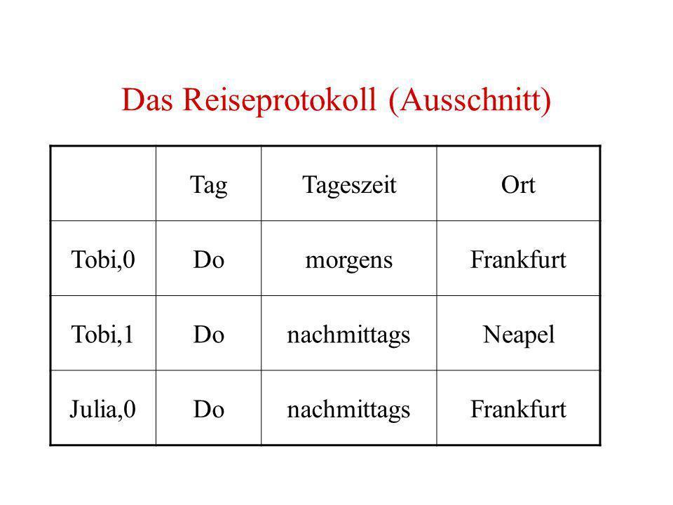 Das Reiseprotokoll (Ausschnitt) TagTageszeitOrt Tobi,0DomorgensFrankfurt Tobi,1DonachmittagsNeapel Julia,0DonachmittagsFrankfurt