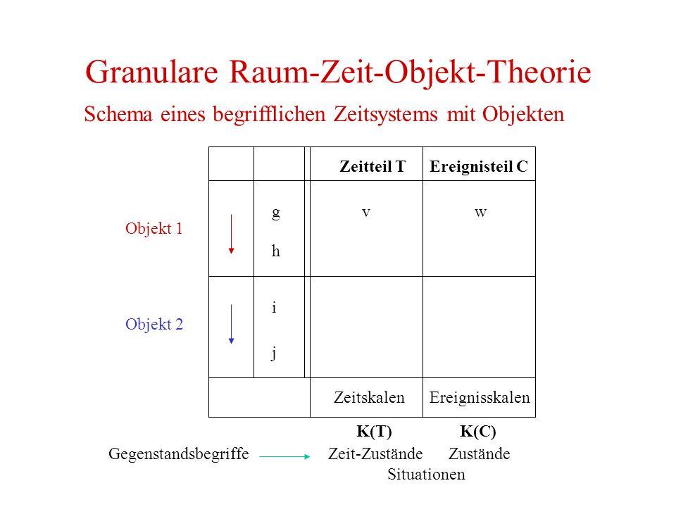 Granulare Raum-Zeit-Objekt-Theorie Schema eines begrifflichen Zeitsystems mit Objekten g h Objekt 2 Objekt 1 i j Zeitteil TEreignisteil C ZeitskalenEr