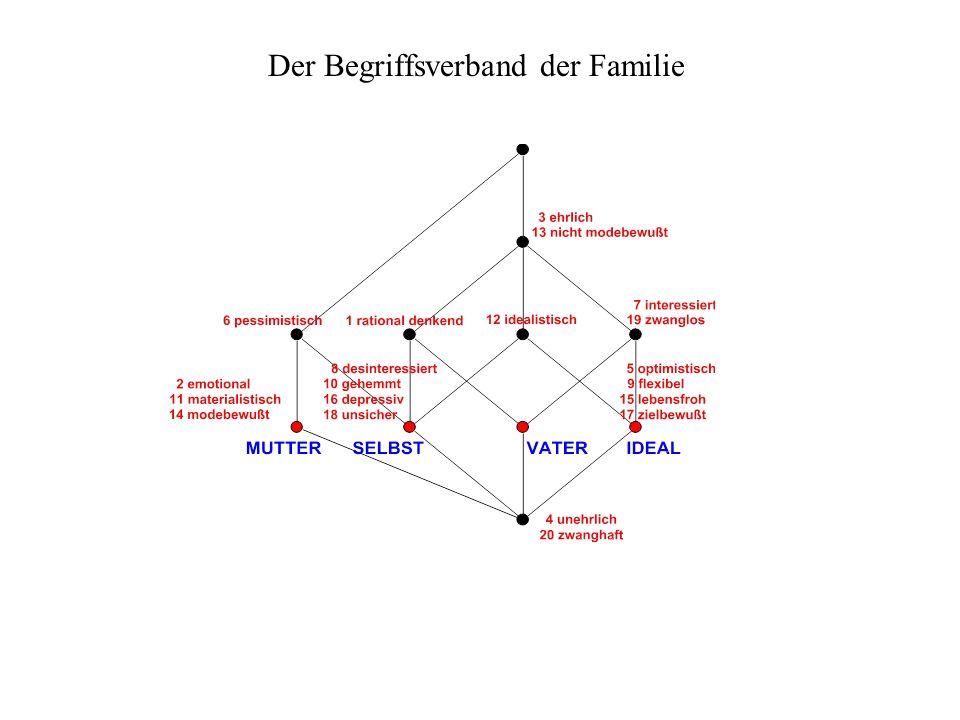 Der Begriffsverband der Familie