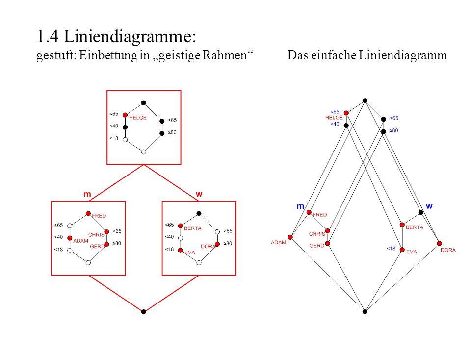 Begriffliche Konstruktion der reellen Zahlen Der Begriffsverband des Kontextes (Q,Q, ) ist der vollständige Verband der reellen Zahlen inclusive plus und minus Unendlich.