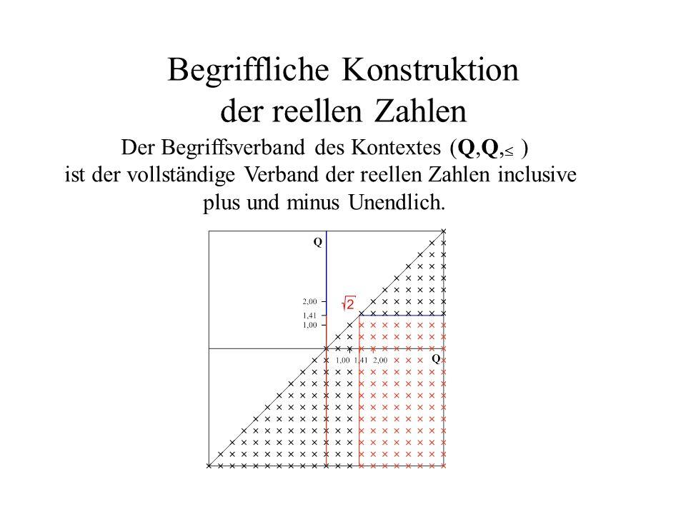 Begriffliche Konstruktion der reellen Zahlen Der Begriffsverband des Kontextes (Q,Q, ) ist der vollständige Verband der reellen Zahlen inclusive plus