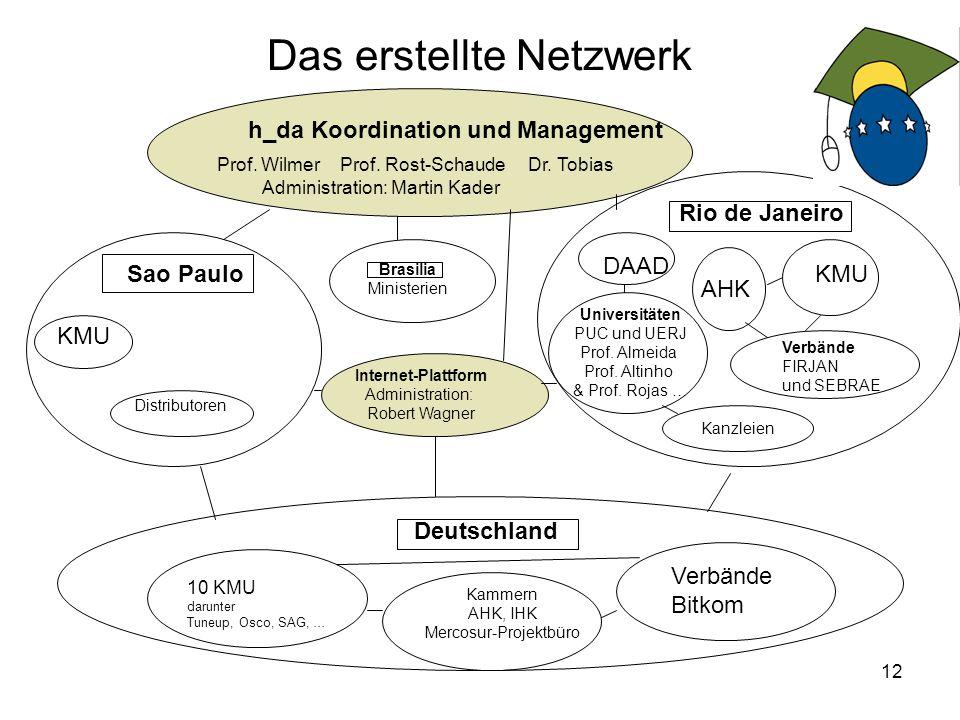 12 Das erstellte Netzwerk Internet-Plattform Administration: Robert Wagner h_da Koordination und Management Prof.