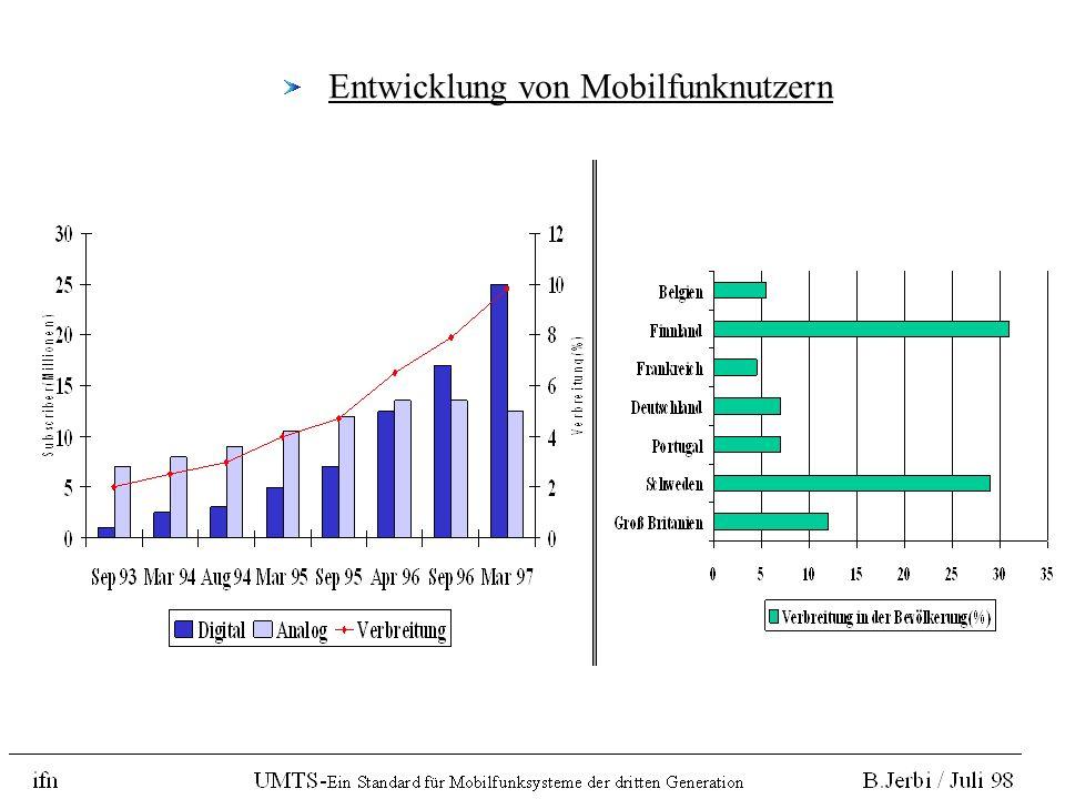 Entwicklung von Mobilfunknutzern