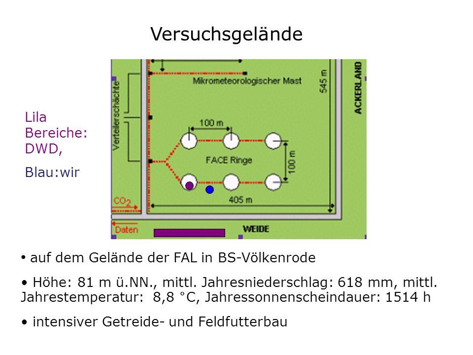 Versuchsgelände auf dem Gelände der FAL in BS-Völkenrode Höhe: 81 m ü.NN., mittl. Jahresniederschlag: 618 mm, mittl. Jahrestemperatur: 8,8 °C, Jahress