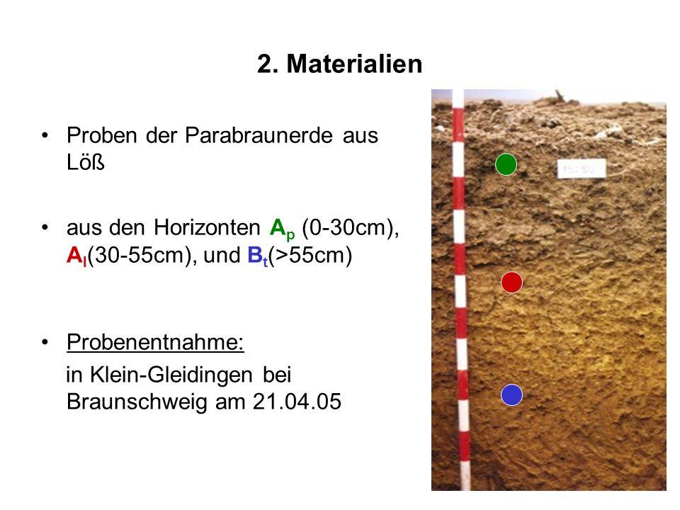 2. Materialien Proben der Parabraunerde aus Löß aus den Horizonten A p (0-30cm), A l (30-55cm), und B t (>55cm) Probenentnahme: in Klein-Gleidingen be