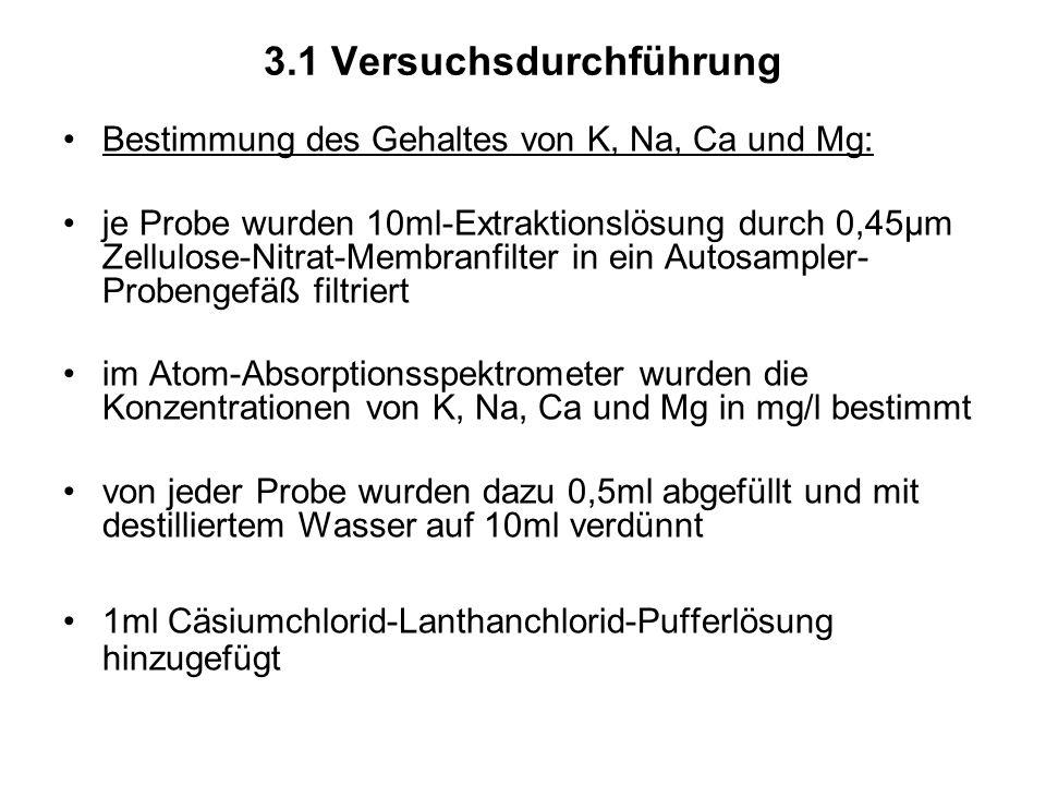 3.1 Versuchsdurchführung Bestimmung des Gehaltes von K, Na, Ca und Mg: je Probe wurden 10ml-Extraktionslösung durch 0,45µm Zellulose-Nitrat-Membranfil