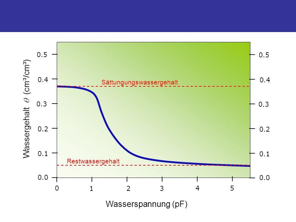 Wasserspannung (pF) Wassergehalt (cm³/cm³) 0 123 45 0.0 0.1 0.2 0.3 0.4 0.5 Sättungungswassergehalt Restwassergehalt 0.0 0.1 0.2 0.3 0.4 0.5