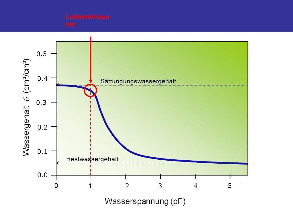 Wasserspannung (pF) Wassergehalt (cm³/cm³) 0 123 45 0.0 0.1 0.2 0.3 0.4 0.5 Sättungungswassergehalt Restwassergehalt Lufteintrittspu nkt