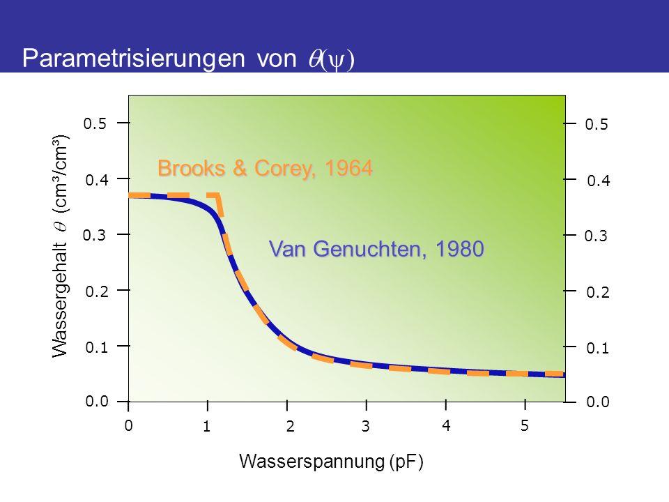 Wasserspannung (pF) Wassergehalt (cm³/cm³) 0 123 45 0.0 0.1 0.2 0.3 0.4 0.5 Parametrisierungen von ( ) 0.0 0.1 0.2 0.3 0.4 0.5 Brooks & Corey, 1964 Van Genuchten, 1980
