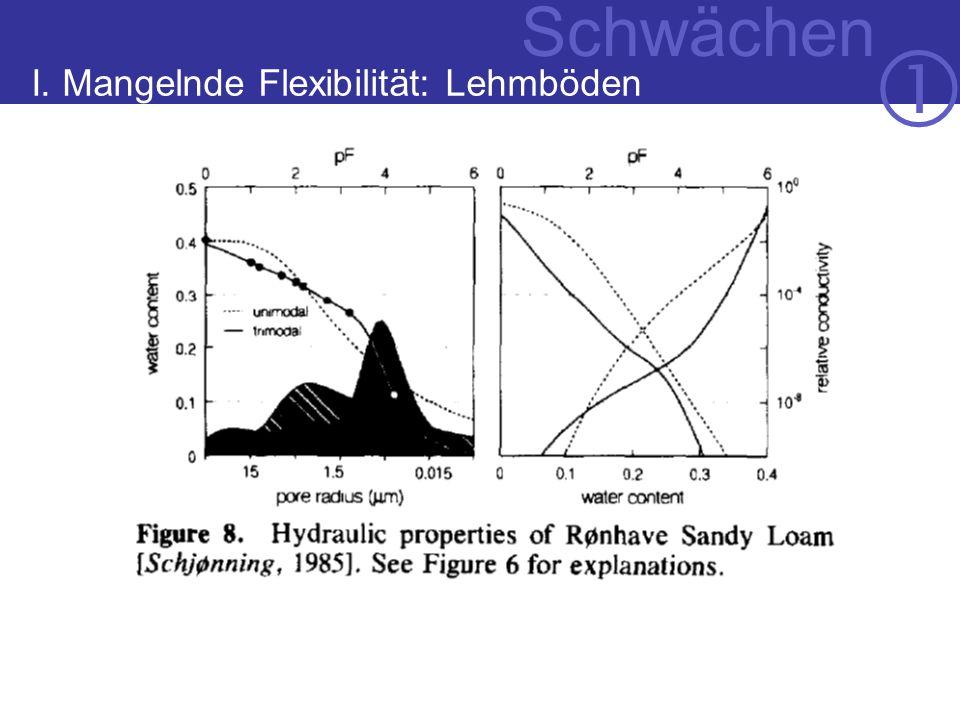 I. Mangelnde Flexibilität: Lehmböden Schwächen