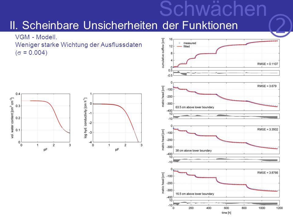 Der Begriff VGM - Modell.Weniger starke Wichtung der Ausflussdaten ( = 0.004) Schwächen II.