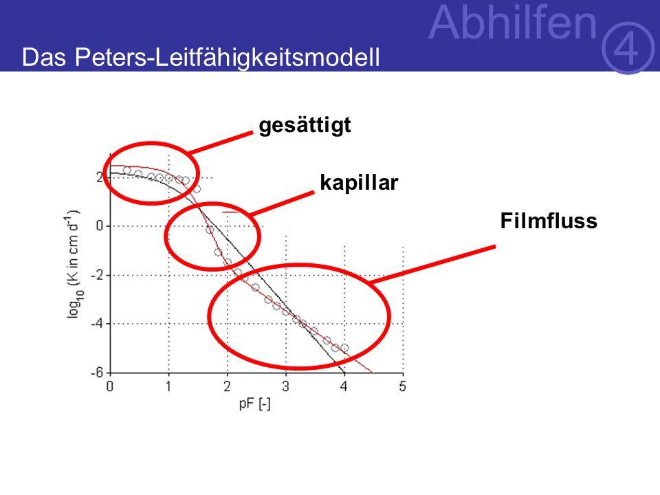 Das Peters-Leitfähigkeitsmodell Abhilfen gesättigt kapillar Filmfluss