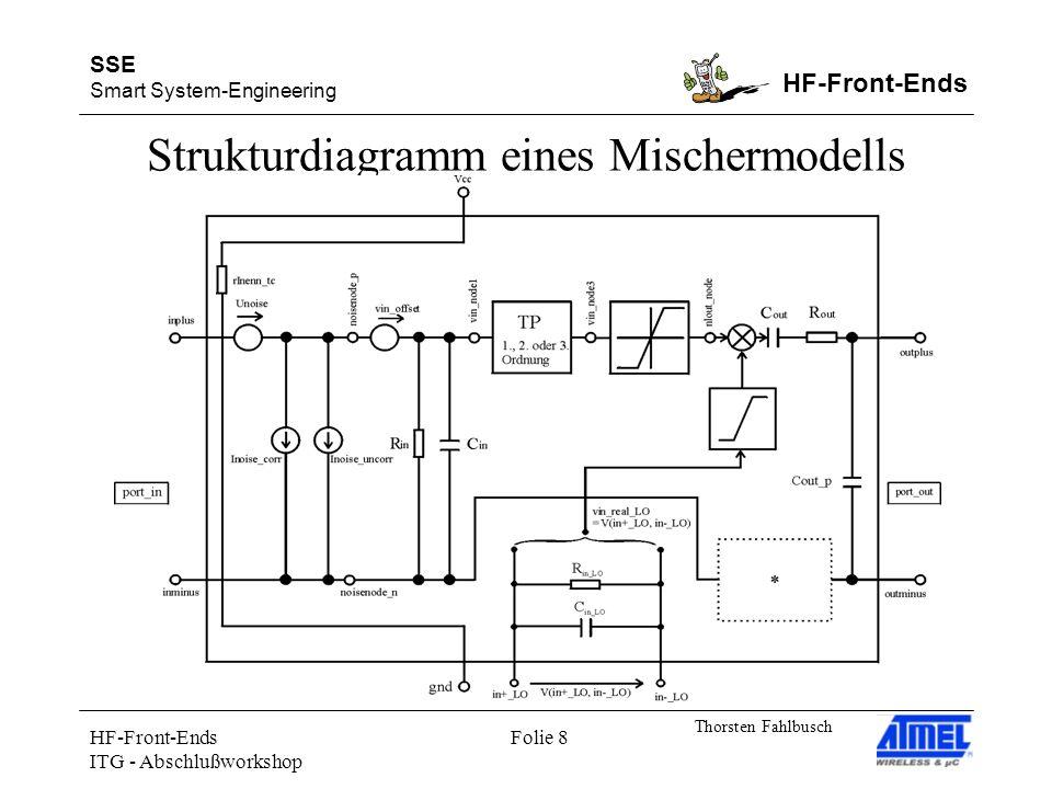 SSE Smart System-Engineering HF-Front-Ends Thorsten Fahlbusch HF-Front-Ends ITG - Abschlußworkshop Folie 19 Transientes Signal an Ein- und Ausgang des BB-Filter1 (BB-Filter1 als Hochsprachenmodell) und Spektrum (links: Eingangssignal, rechts: Ausgangssignal) Vergleich: Schaltung und Modell (2)