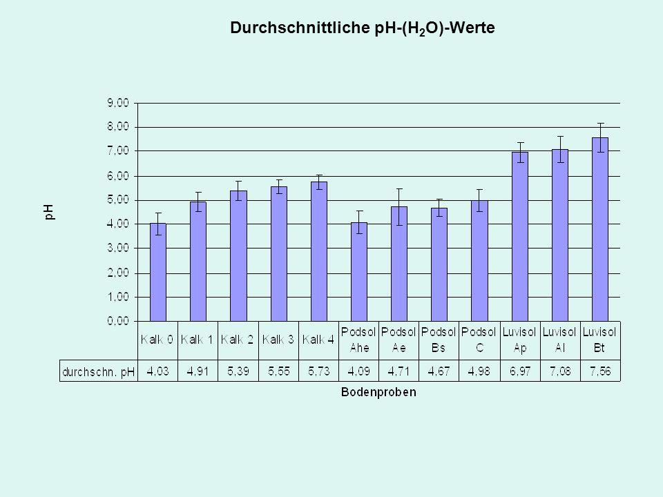 Durchschnittliche pH-(H 2 O)-Werte