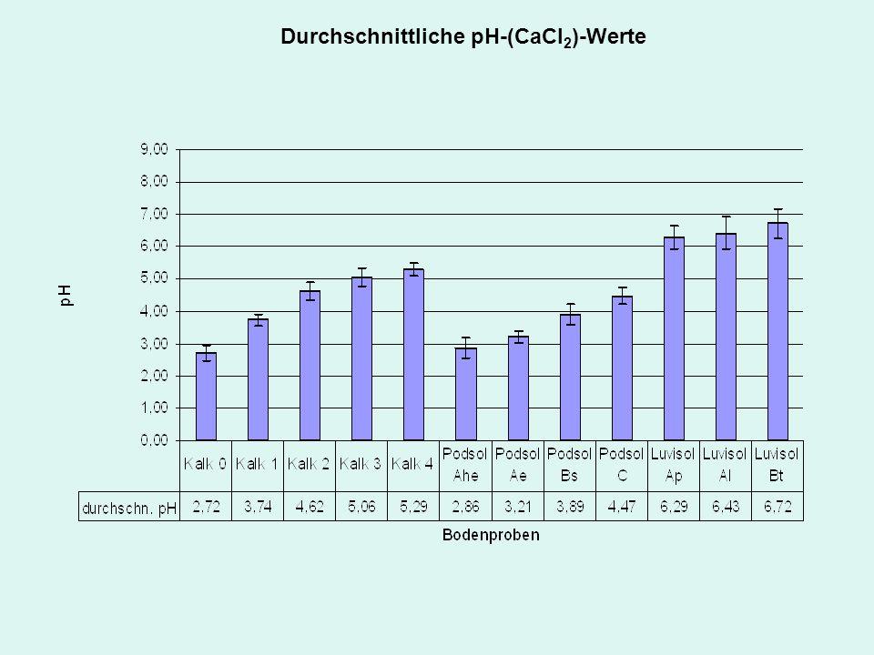 Durchschnittliche pH-(CaCl 2 )-Werte