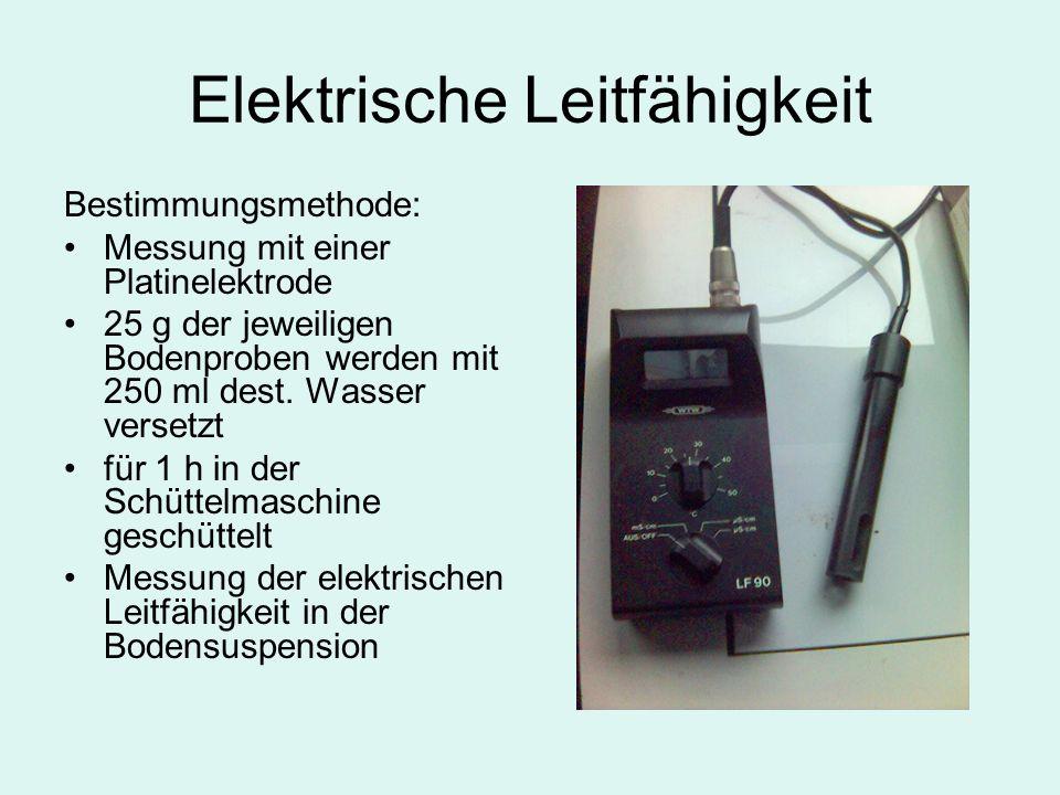 Elektrische Leitfähigkeit Bestimmungsmethode: Messung mit einer Platinelektrode 25 g der jeweiligen Bodenproben werden mit 250 ml dest.