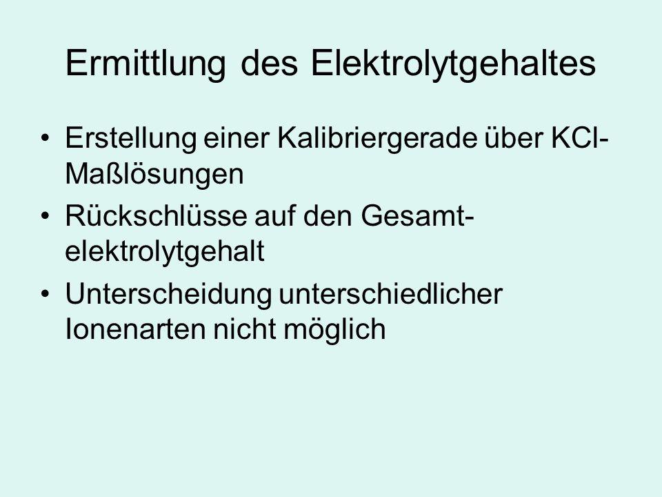 Ermittlung des Elektrolytgehaltes Erstellung einer Kalibriergerade über KCl- Maßlösungen Rückschlüsse auf den Gesamt- elektrolytgehalt Unterscheidung unterschiedlicher Ionenarten nicht möglich