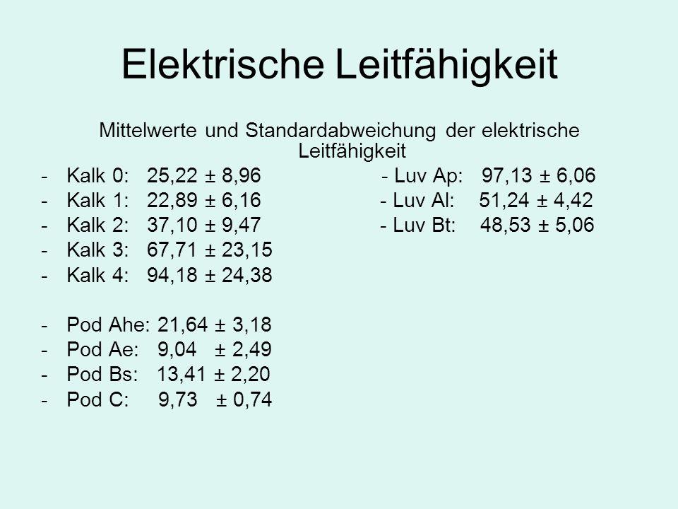 Elektrische Leitfähigkeit Mittelwerte und Standardabweichung der elektrische Leitfähigkeit - Kalk 0: 25,22 ± 8,96 - Luv Ap: 97,13 ± 6,06 -Kalk 1: 22,89 ± 6,16- Luv Al: 51,24 ± 4,42 -Kalk 2: 37,10 ± 9,47- Luv Bt: 48,53 ± 5,06 -Kalk 3: 67,71 ± 23,15 -Kalk 4: 94,18 ± 24,38 -Pod Ahe: 21,64 ± 3,18 -Pod Ae: 9,04 ± 2,49 -Pod Bs: 13,41 ± 2,20 -Pod C: 9,73 ± 0,74