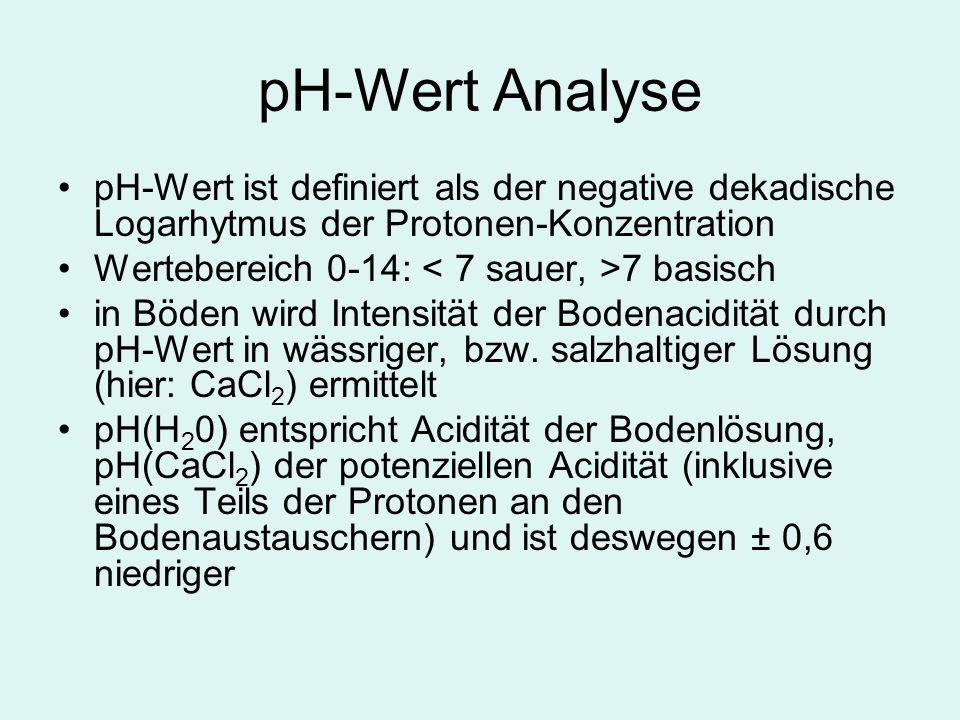 pH-Wert Analyse pH-Wert ist definiert als der negative dekadische Logarhytmus der Protonen-Konzentration Wertebereich 0-14: 7 basisch in Böden wird Intensität der Bodenacidität durch pH-Wert in wässriger, bzw.