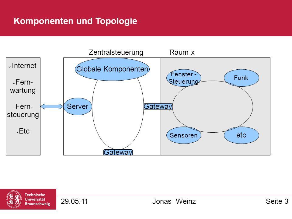 Komponenten und Topologie 29.05.11Jonas WeinzSeite 3 Gateway ZentralsteuerungRaum x Fenster - Steuerung Funk etc Sensoren Server Gateway Internet Fern- wartung Fern- steuerung Etc Globale Komponenten