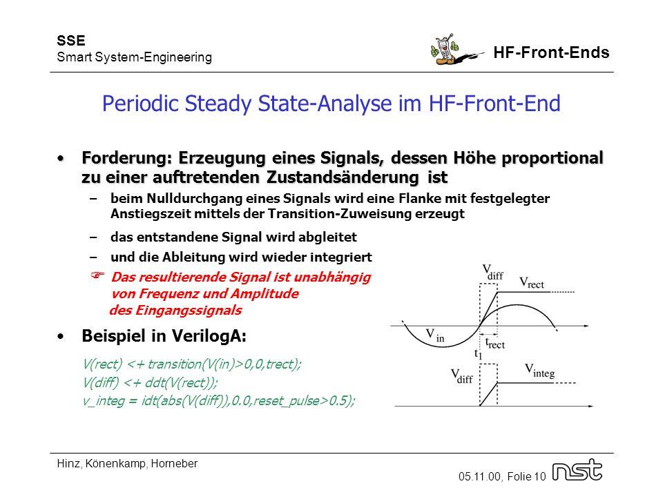 SSE Smart System-Engineering HF-Front-Ends Hinz, Könenkamp, Horneber 05.11.00, Folie 10 Periodic Steady State-Analyse im HF-Front-End Forderung: Erzeugung eines Signals, dessen Höhe proportional zu einer auftretenden Zustandsänderung istForderung: Erzeugung eines Signals, dessen Höhe proportional zu einer auftretenden Zustandsänderung ist –beim Nulldurchgang eines Signals wird eine Flanke mit festgelegter Anstiegszeit mittels der Transition-Zuweisung erzeugt –das entstandene Signal wird abgleitet –und die Ableitung wird wieder integriert Das resultierende Signal ist unabhängig von Frequenz und Amplitude des Eingangssignals Beispiel in VerilogA: V(rect) 0,0,trect); V(diff) 0.5);