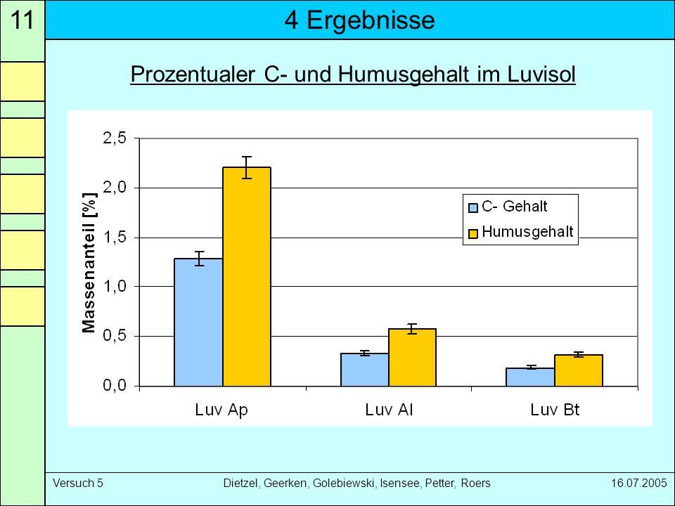 4 Ergebnisse11 Versuch 5 Dietzel, Geerken, Golebiewski, Isensee, Petter, Roers 16.07.2005 Prozentualer C- und Humusgehalt im Luvisol