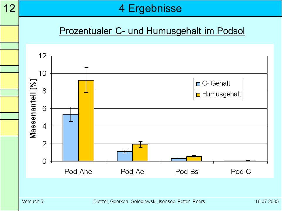 4 Ergebnisse12 Versuch 5 Dietzel, Geerken, Golebiewski, Isensee, Petter, Roers 16.07.2005 Prozentualer C- und Humusgehalt im Podsol