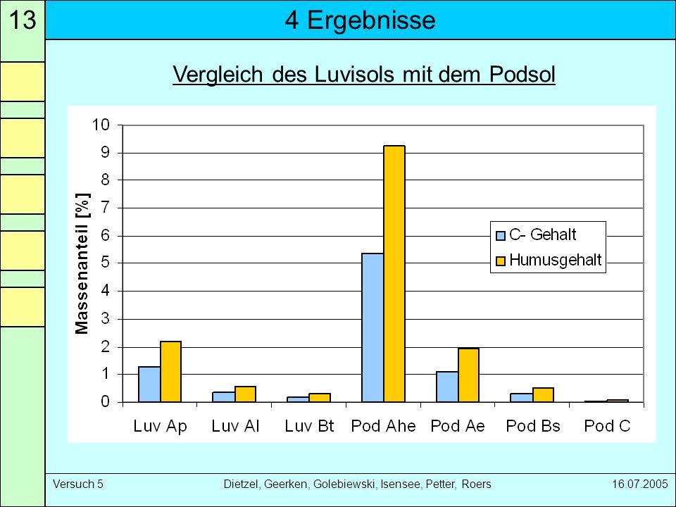 4 Ergebnisse13 Versuch 5 Dietzel, Geerken, Golebiewski, Isensee, Petter, Roers 16.07.2005 Vergleich des Luvisols mit dem Podsol