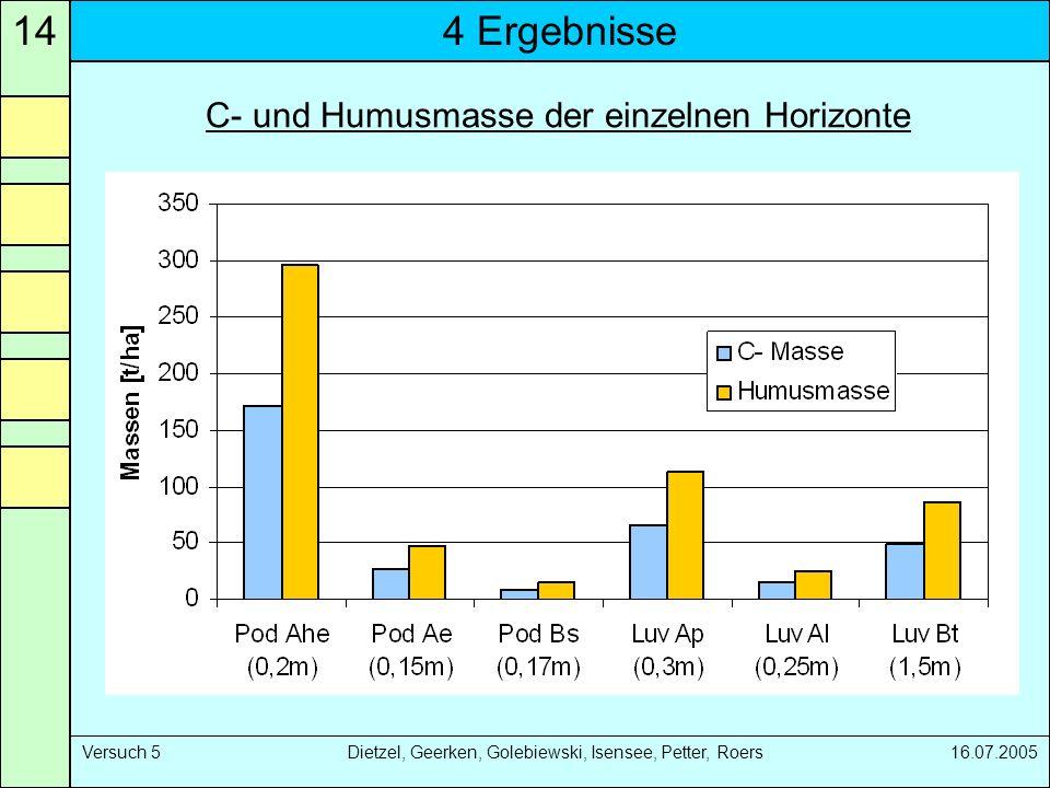 4 Ergebnisse14 Versuch 5 Dietzel, Geerken, Golebiewski, Isensee, Petter, Roers 16.07.2005 C- und Humusmasse der einzelnen Horizonte
