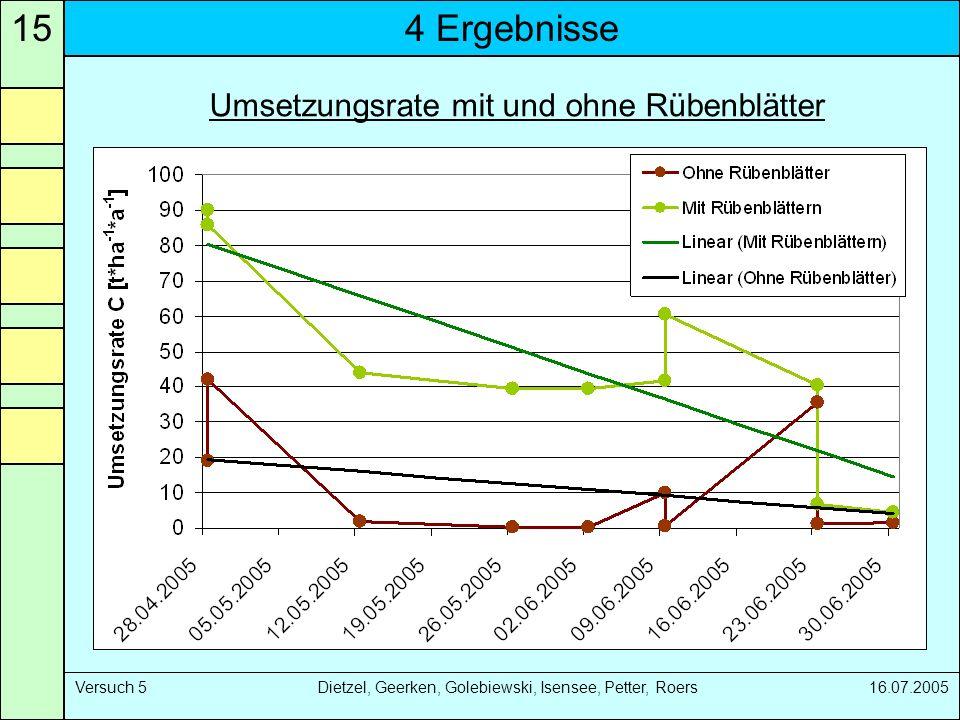 4 Ergebnisse15 Versuch 5 Dietzel, Geerken, Golebiewski, Isensee, Petter, Roers 16.07.2005 Umsetzungsrate mit und ohne Rübenblätter
