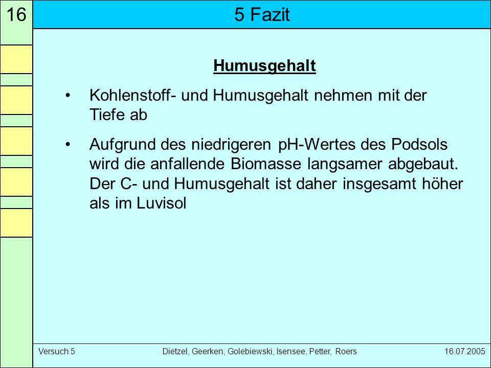5 Fazit16 Versuch 5 Dietzel, Geerken, Golebiewski, Isensee, Petter, Roers 16.07.2005 Humusgehalt Kohlenstoff- und Humusgehalt nehmen mit der Tiefe ab