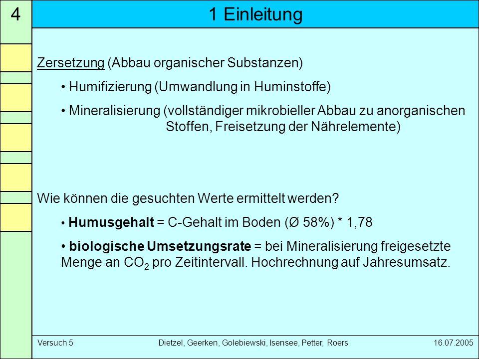 1 Einleitung4 Versuch 5 Dietzel, Geerken, Golebiewski, Isensee, Petter, Roers 16.07.2005 Zersetzung (Abbau organischer Substanzen) Humifizierung (Umwa