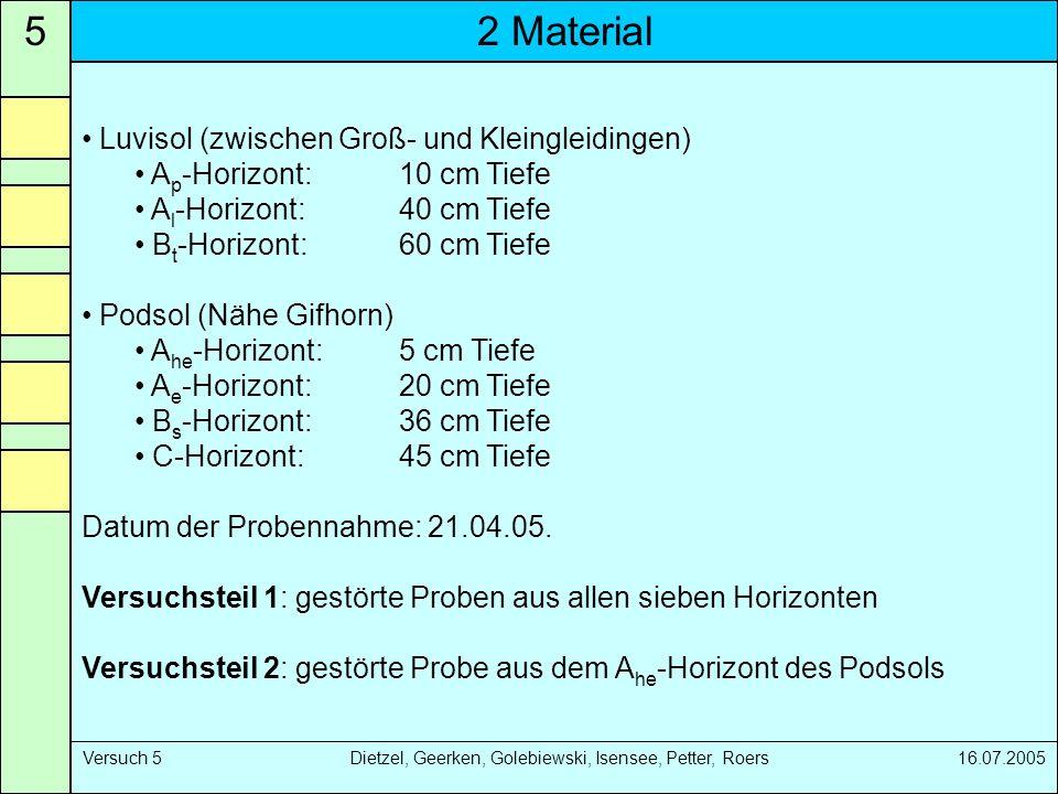 2 Material5 Versuch 5 Dietzel, Geerken, Golebiewski, Isensee, Petter, Roers 16.07.2005 Luvisol (zwischen Groß- und Kleingleidingen) A p -Horizont: 10