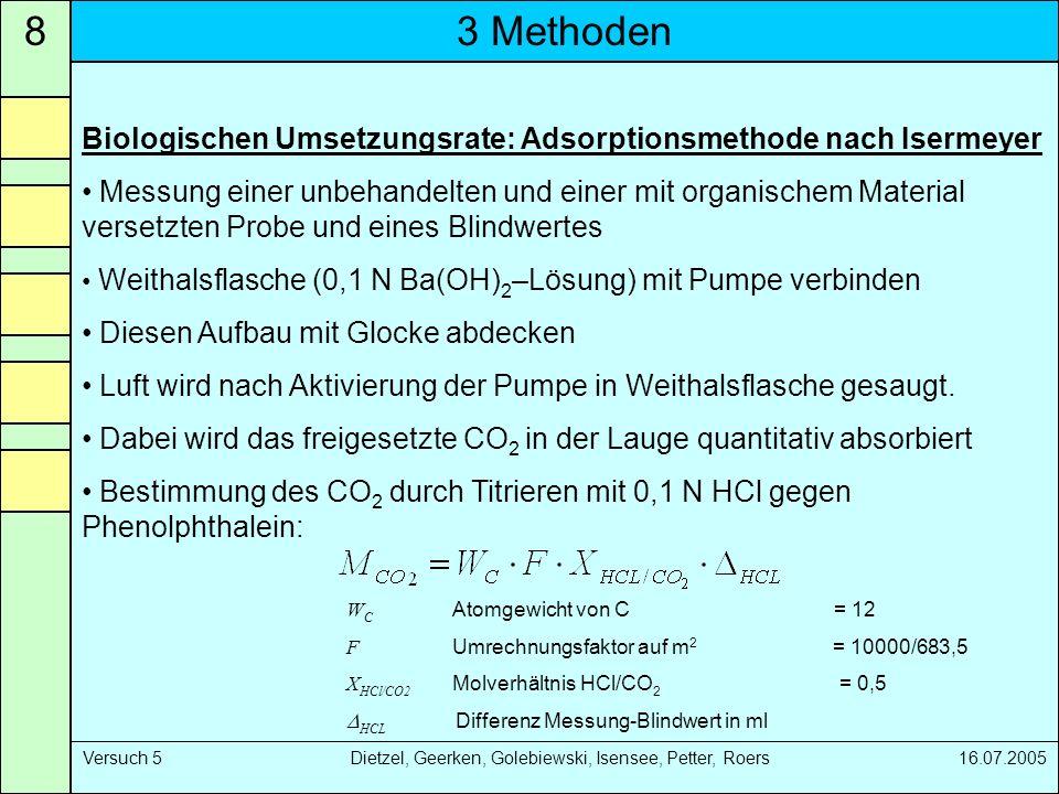 3 Methoden8 Versuch 5 Dietzel, Geerken, Golebiewski, Isensee, Petter, Roers 16.07.2005 Biologischen Umsetzungsrate: Adsorptionsmethode nach Isermeyer