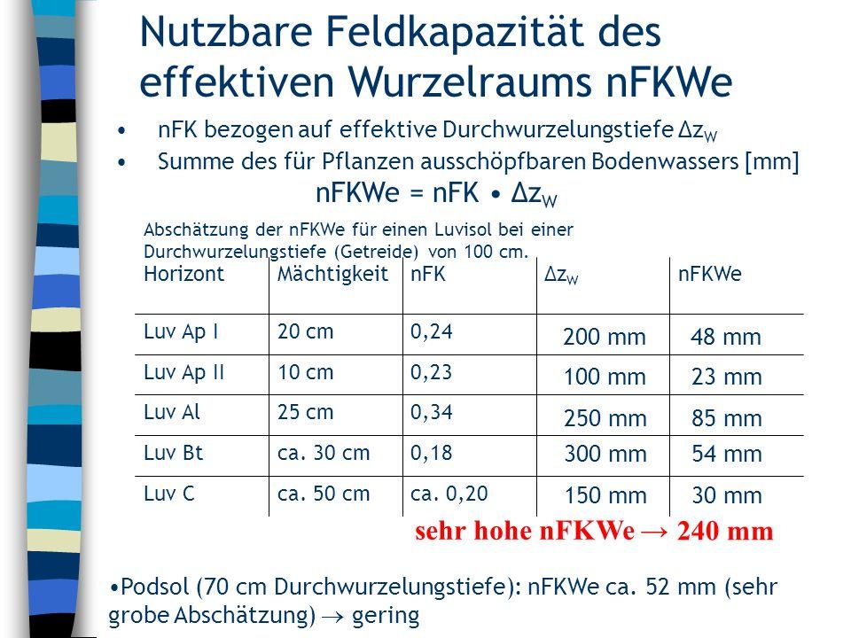 Nutzbare Feldkapazität des effektiven Wurzelraums nFKWe nFK bezogen auf effektive Durchwurzelungstiefe Δz W Summe des für Pflanzen ausschöpfbaren Bode