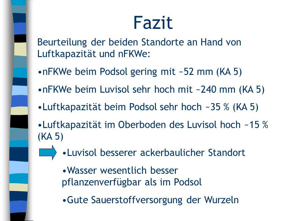 Fazit Beurteilung der beiden Standorte an Hand von Luftkapazität und nFKWe: nFKWe beim Podsol gering mit ~52 mm (KA 5) nFKWe beim Luvisol sehr hoch mi