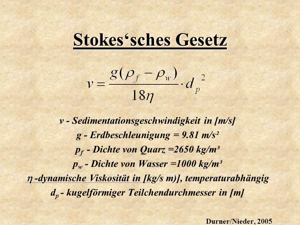 Stokessches Gesetz v - Sedimentationsgeschwindigkeit in [m/s] g - Erdbeschleunigung = 9.81 m/s² p f - Dichte von Quarz =2650 kg/m³ p w - Dichte von Wa