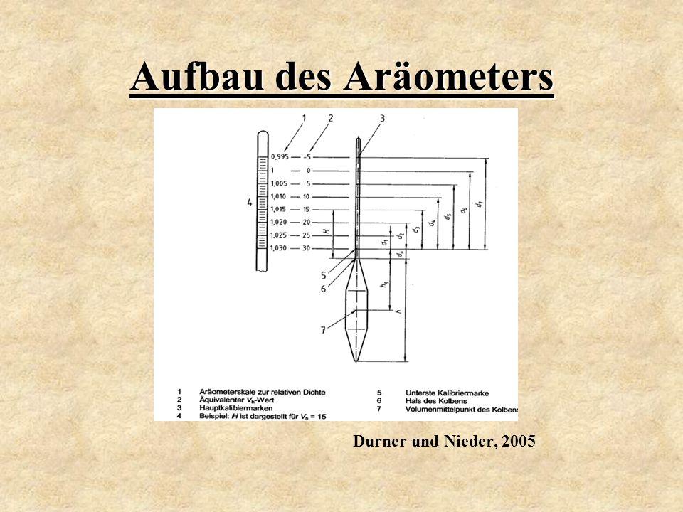Aufbau des Aräometers Durner und Nieder, 2005