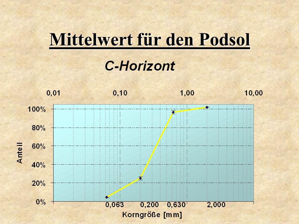 Mittelwert für den Podsol