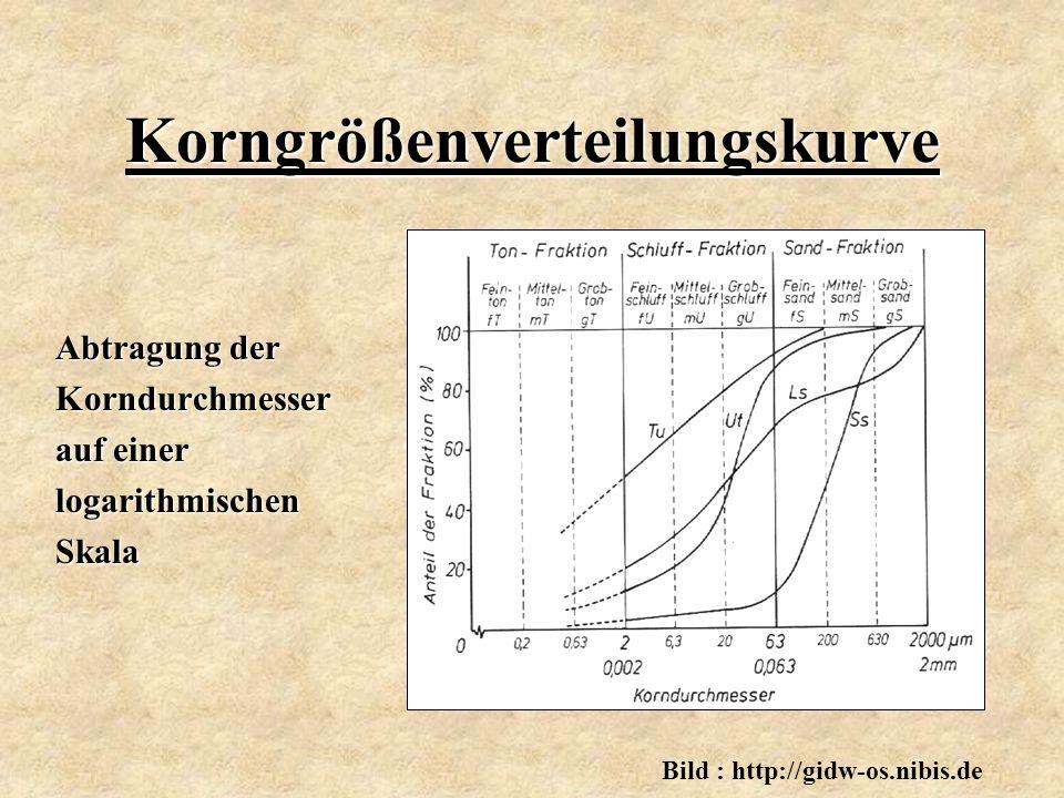 Korngrößenverteilungskurve Abtragung der Korndurchmesser auf einer logarithmischenSkala Bild : http://gidw-os.nibis.de