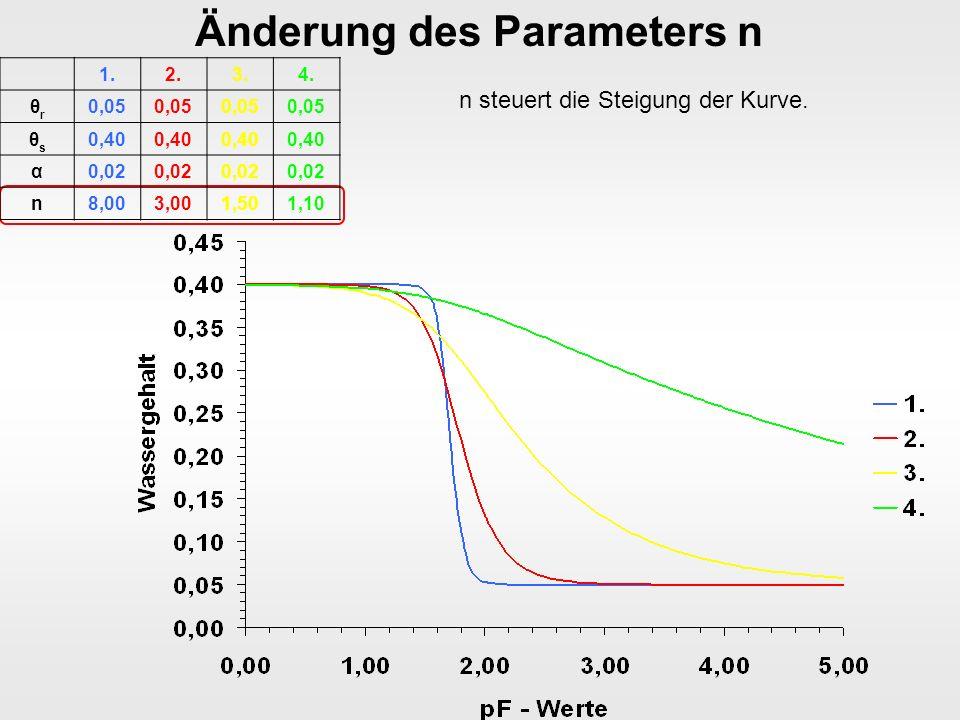 Änderung des Parameters n n steuert die Steigung der Kurve.